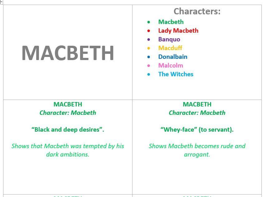 GCSE Macbeth: Character Revision