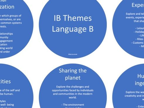 IB Language B themes posters