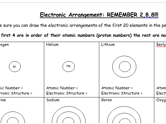Electronic Configuration (worksheet) - GCSE Chemistry/ Combined Science (New)