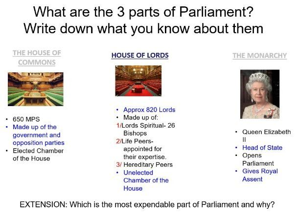 A Level Politics- How is Parliament Structured?
