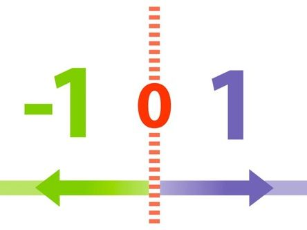 Add, Subtract, Multiply and Divide Negative Numbers