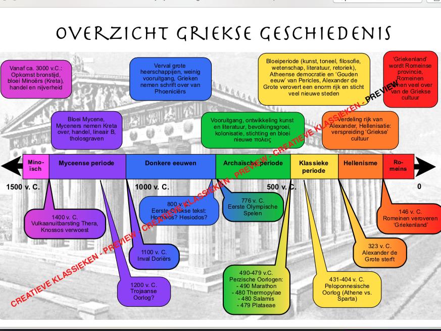 Tijdlijn Griekse geschiedenis