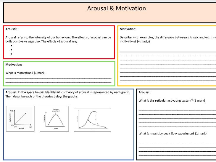 A-Level PE: Arousal & Motivation Summary Sheet