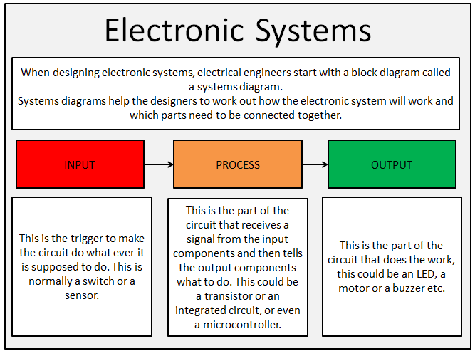 Design Technology - Electronic Systems - Input Process or Output starter - Systems Diagrams