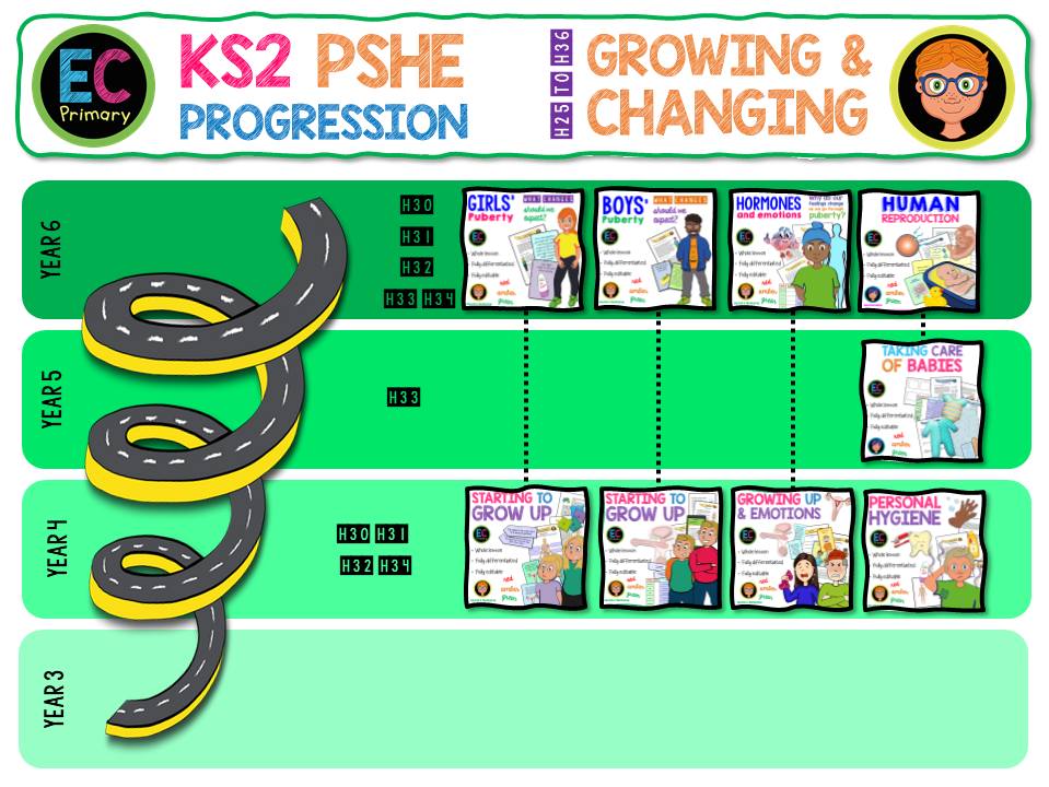 KS2 Growing and Changing