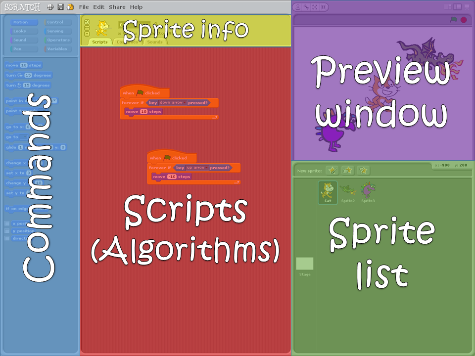 Coding/Programming in Scratch - Years 1,2,3,4 & 5