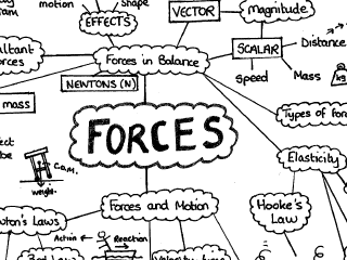 GCSE Physics Forces and Motion Mind Map
