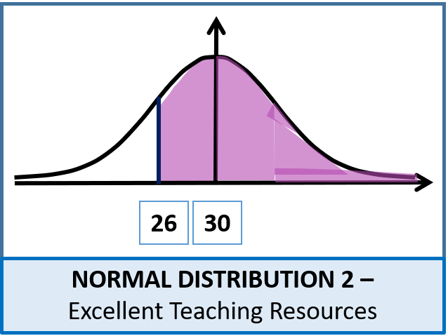 Statistics: (S1) Normal Distribution 2 - Non / Not Standard (+ Worksheet)