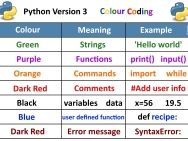 Python Version 3: Colour Coding