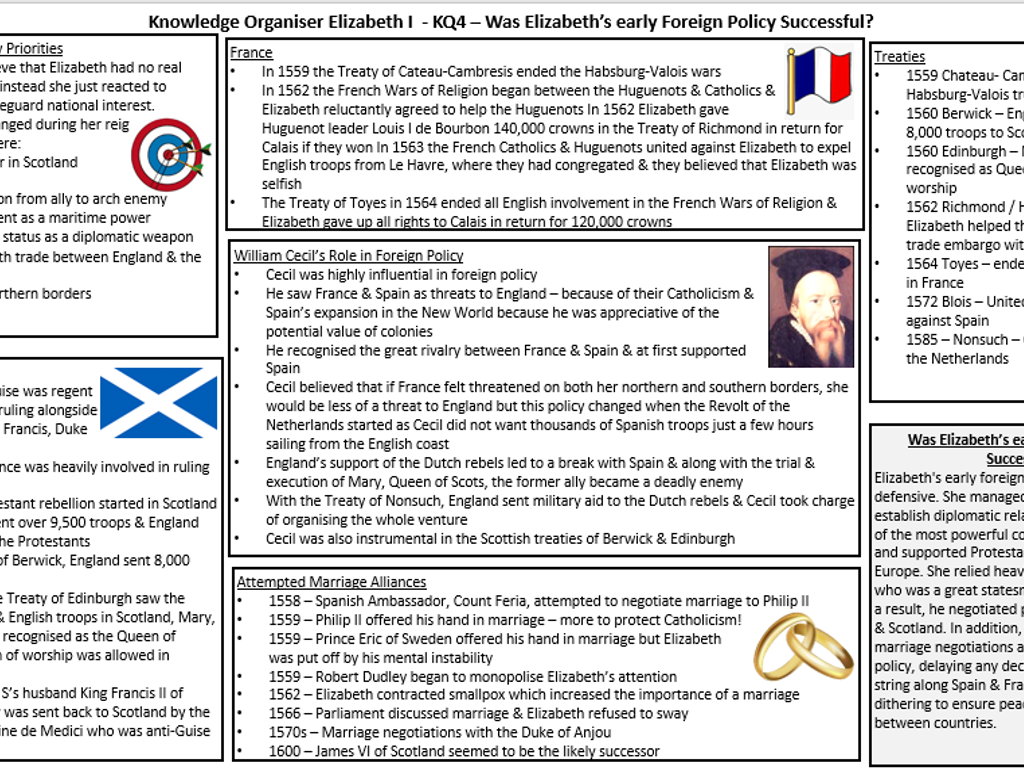 AQA A Level History 1C The Tudors - Knowledge Organisers for the whole course