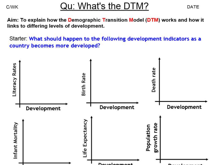 The Demographic Transition Model - DTM