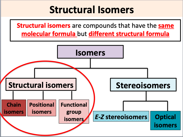 AS Chemistry: Isomers
