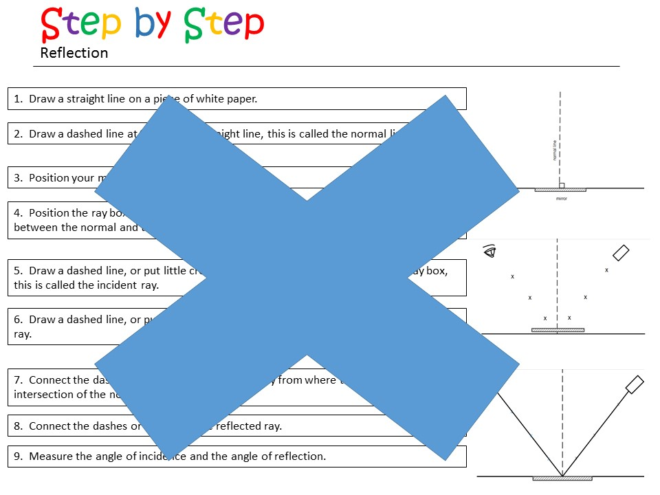 Reflection Of light investigation - Supported Guidance Card SEN