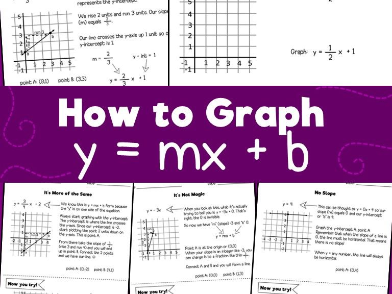 How to graph y=mx + b