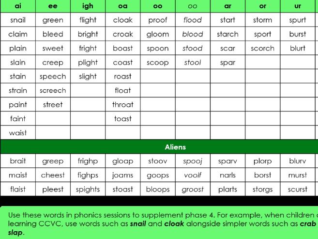 Phase 4 word bank using phase 3 graphemes