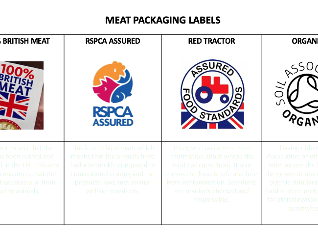 Types of Meat Packaging Labels Food & Nutrition Activity