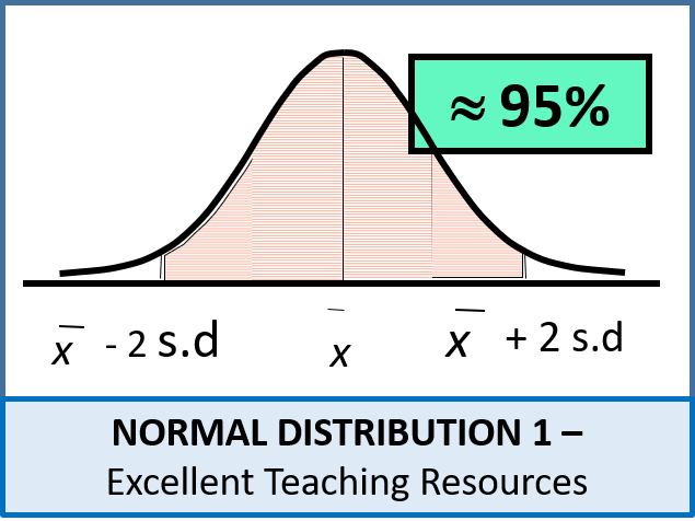 Statistics: (S1) Normal Distribution 1 - Standard Normal (Introduction)