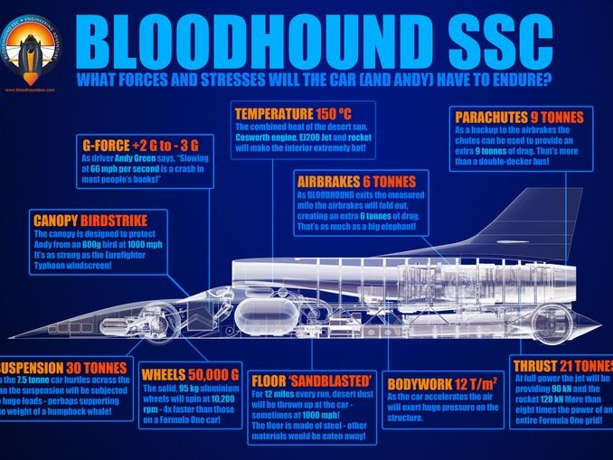 KS3 STEM Science Classroom Display :Bloodhound SSC 1000mph Jet and Rocket Car.