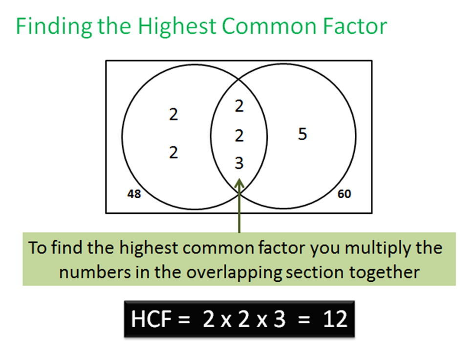GCSE Maths Higher (Edexcel Unit 1.3) - Finding HCFs and LCMs