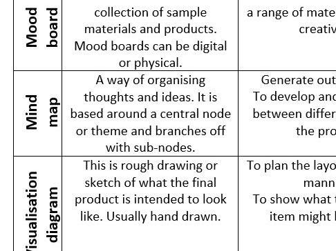 Creative Imedia Level 2 ICT 100% revision guide