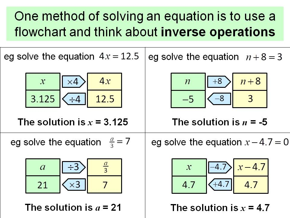 Solving equations using inverse operations