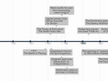 Year 9 Modern Britain Timeline