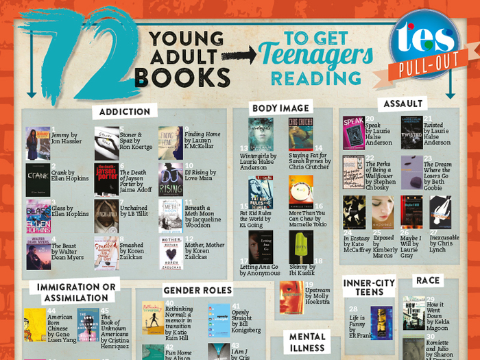 72 young adult books to get teenagers reading