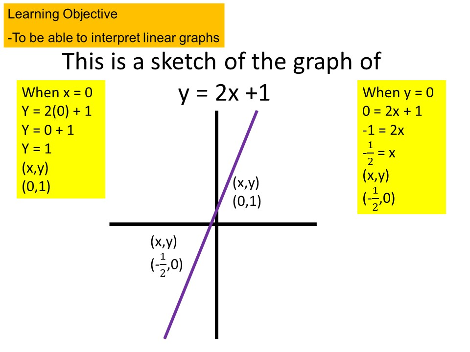 GCSE 1-9 Sketching Linear Graphs