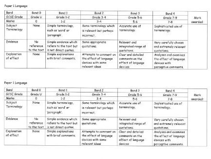 Very Easy English Literature and Language Assessment Sheets AQA