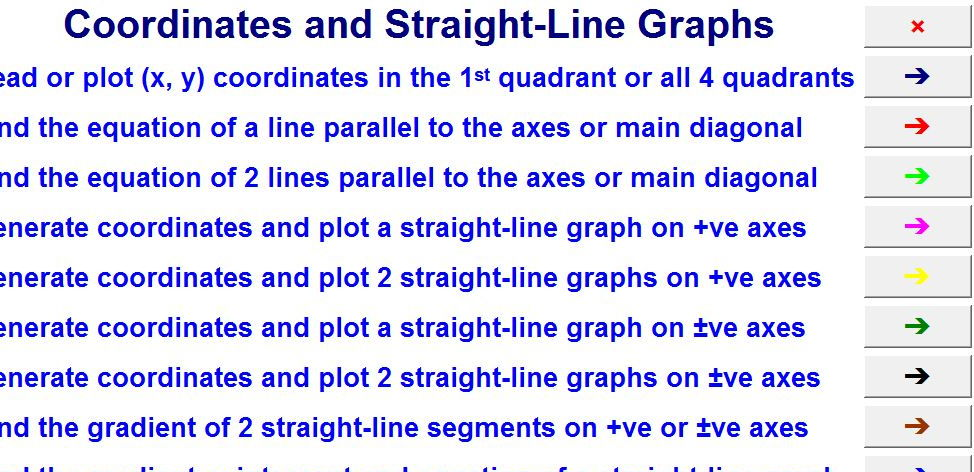 Coordinates and Straight-Line Graphs