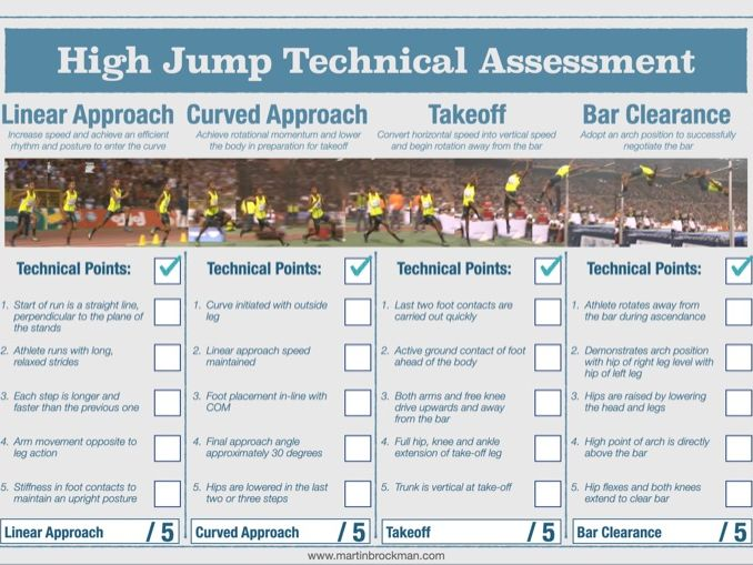 Athletics ; High Jump Technical Assessment Sheet