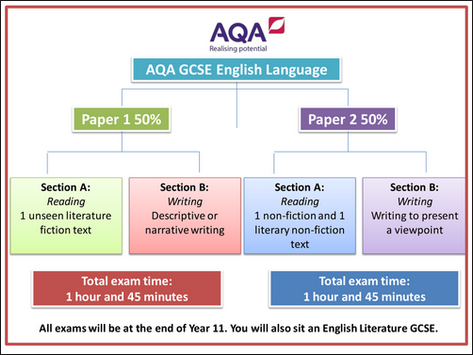 AQA GCSE English Language Paper 2 Writers' viewpoints and perspectives