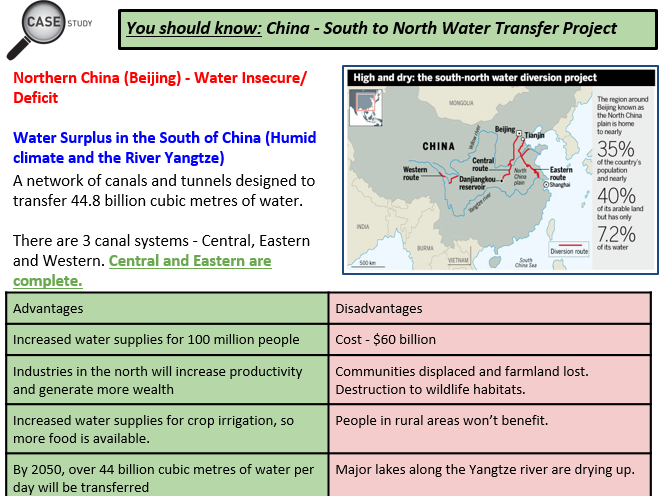 Unit 2 AQA GCSE Geography - Complete Revision Slides for Resource Management and Water