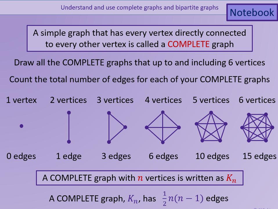 A level AS Further Mathematics All Discrete Content AQA