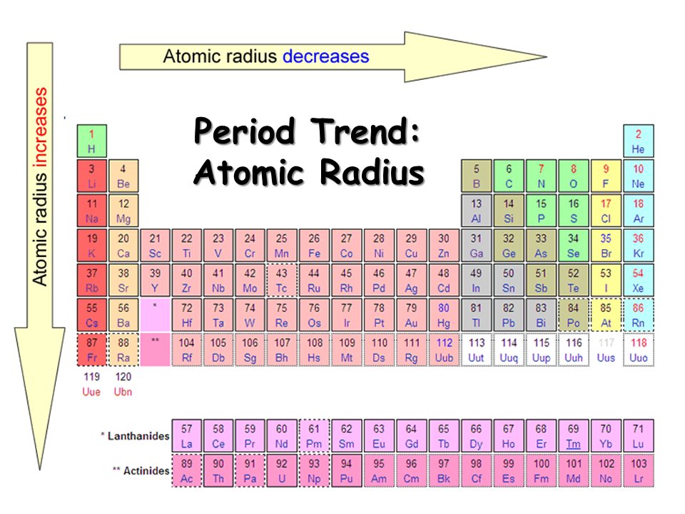 AS OCR CHEMISTRY - PERIODIC TABLE AND ENERGY