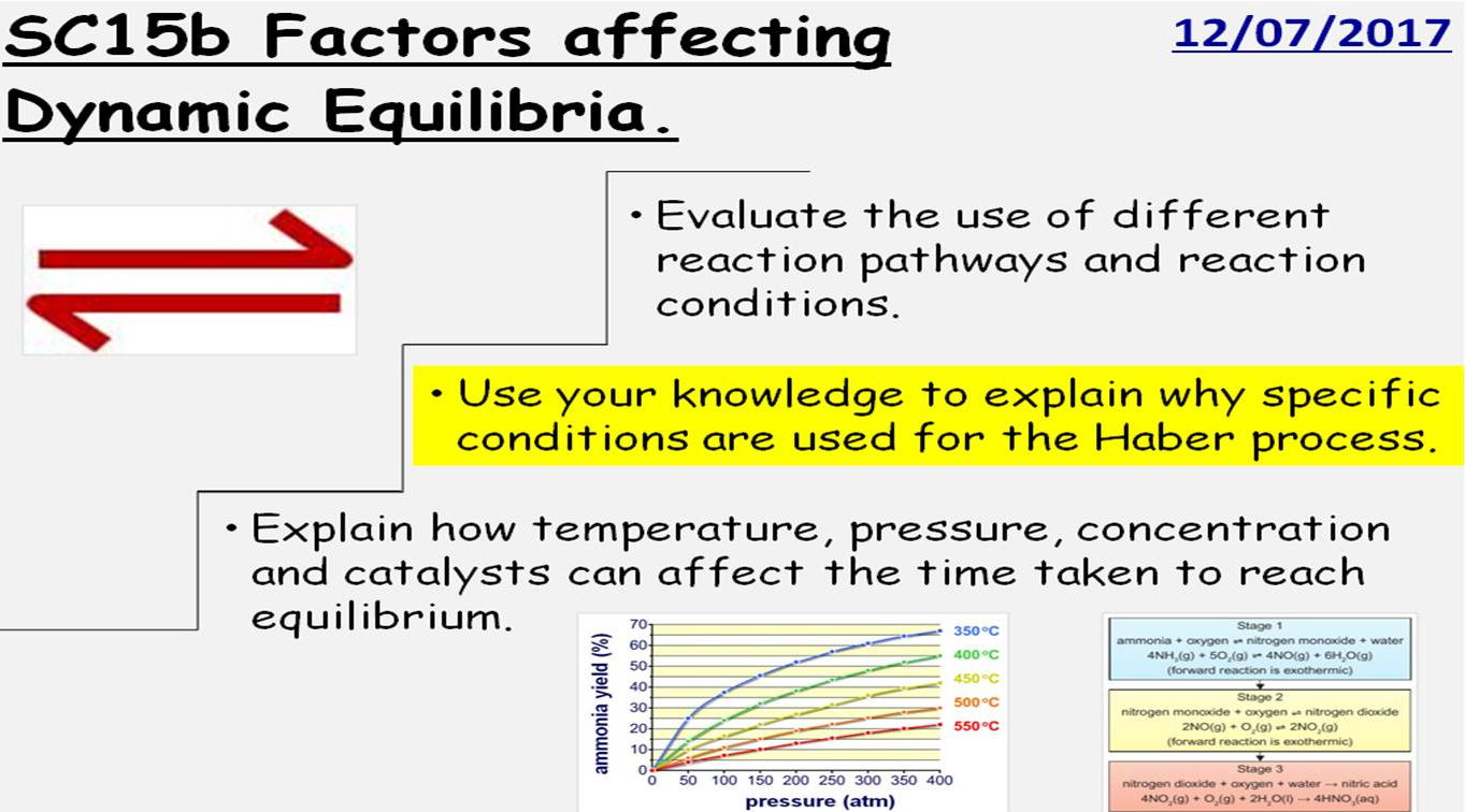 GCSE Chemistry Dynamic Equilibrium and the Haber Process: 3 Full Lessons. Edexcel 9-1 Topic SC15 TRIPLE ONLY