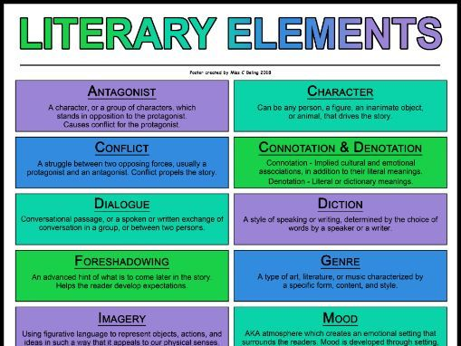 Literary Elements Poster (A1)
