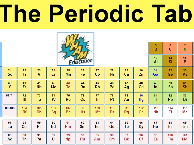 AQA Combined Science Trilogy: 5.1.2 The periodic table