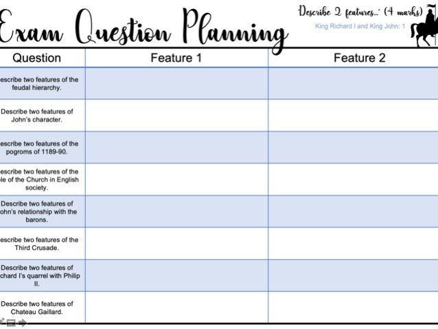 Exam Question Planning Sheets: Describe two features... King Richard I and King John
