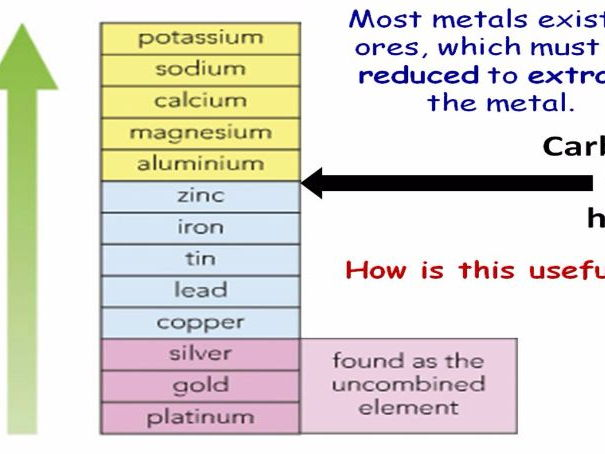 GCSE Chemistry Ores and Metal Extraction Lesson Powerpoint (Edexcel 9-1 SC11b SC11c CC11b CC11c)
