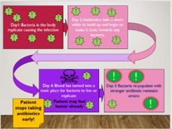 KS4 B14.4 Antibiotic resistant bacteria