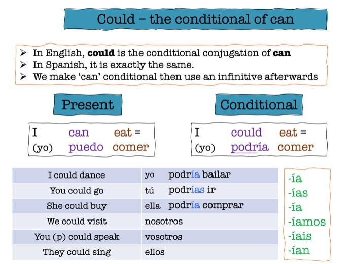 Spanish conditional using poder and deber (would, could and should).
