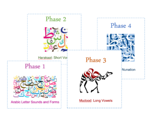 Arabic Phonics Reading Mats
