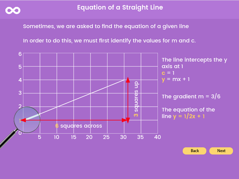 Equation of a Straight Line - GCSE