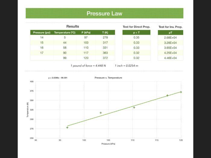 Gas Pressure Law analysis spreadsheet