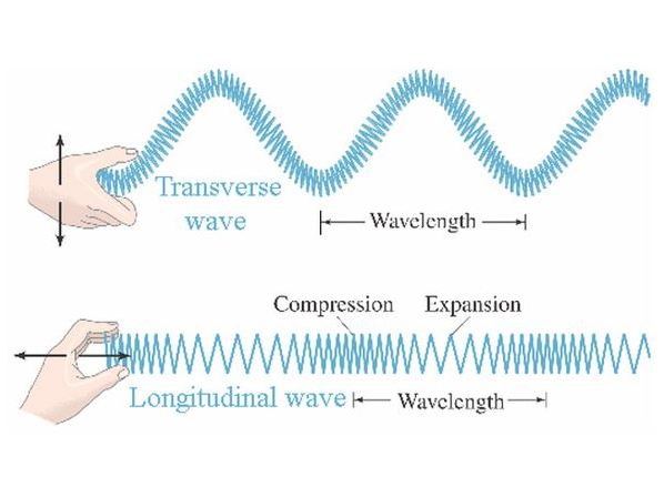 A/AS Level - Waves and their properties - past paper questions with answers