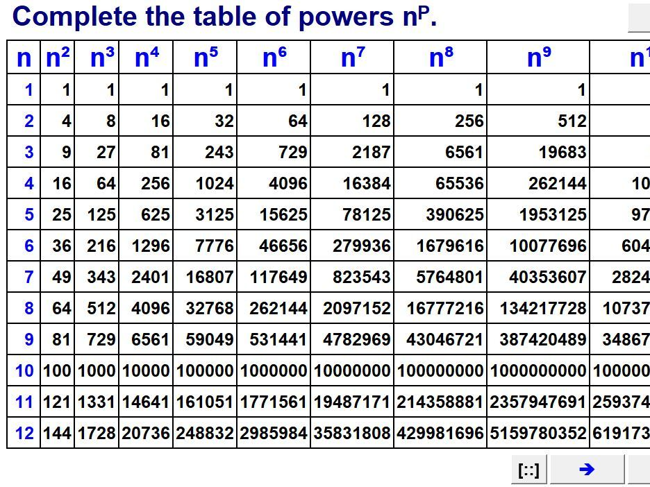Powers, Roots & Index Laws
