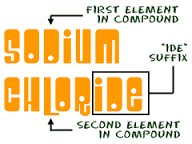 Introduction to naming compounds