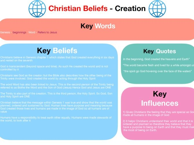AQA GCSE RE - Christian Beliefs