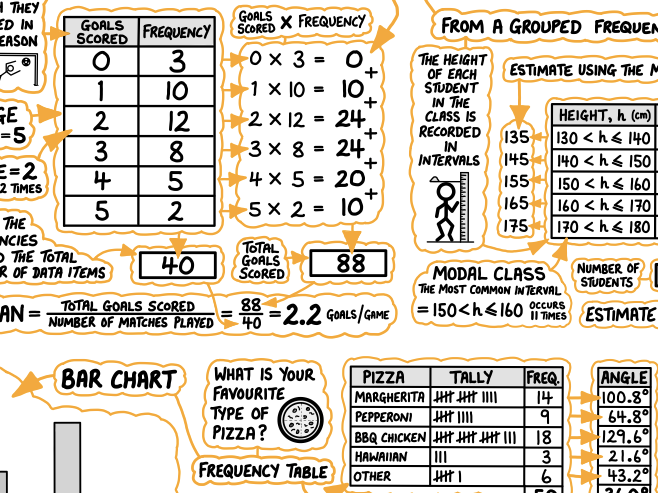 GCSE Maths Poster - Statistics & Probability